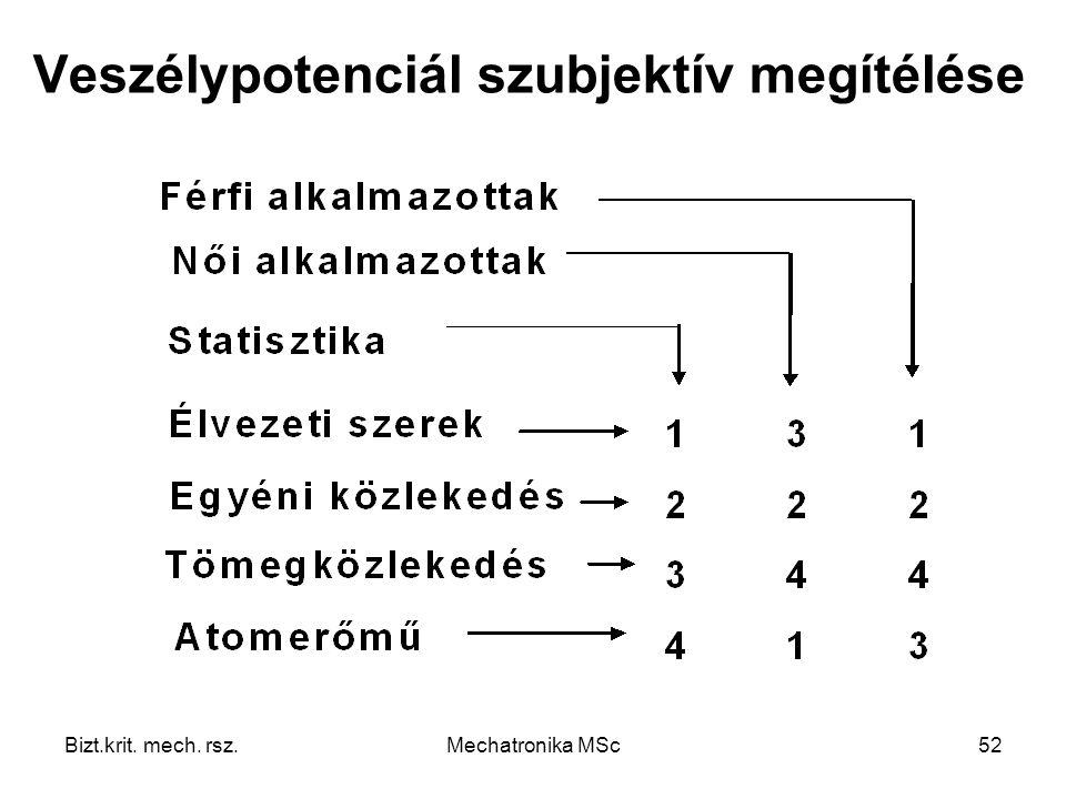 Bizt.krit. mech. rsz.Mechatronika MSc52 Veszélypotenciál szubjektív megítélése