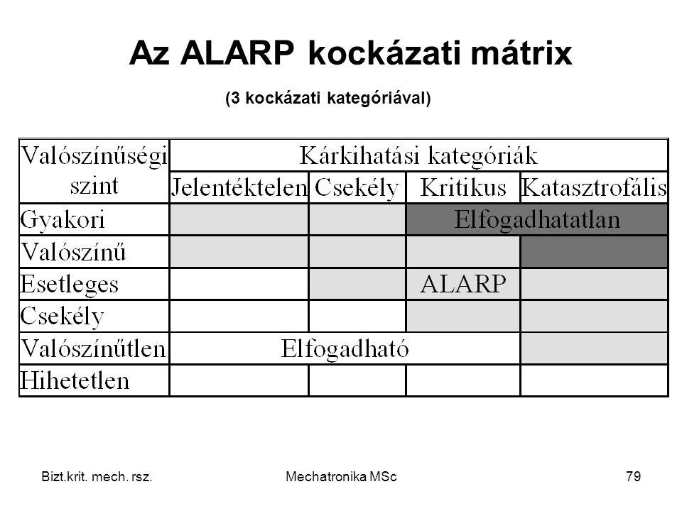 Bizt.krit. mech. rsz.Mechatronika MSc79 Az ALARP kockázati mátrix (3 kockázati kategóriával)