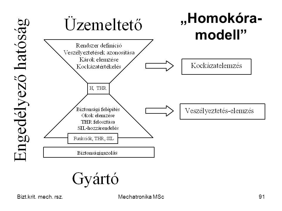 "Bizt.krit. mech. rsz.Mechatronika MSc91 ""Homokóra- modell"