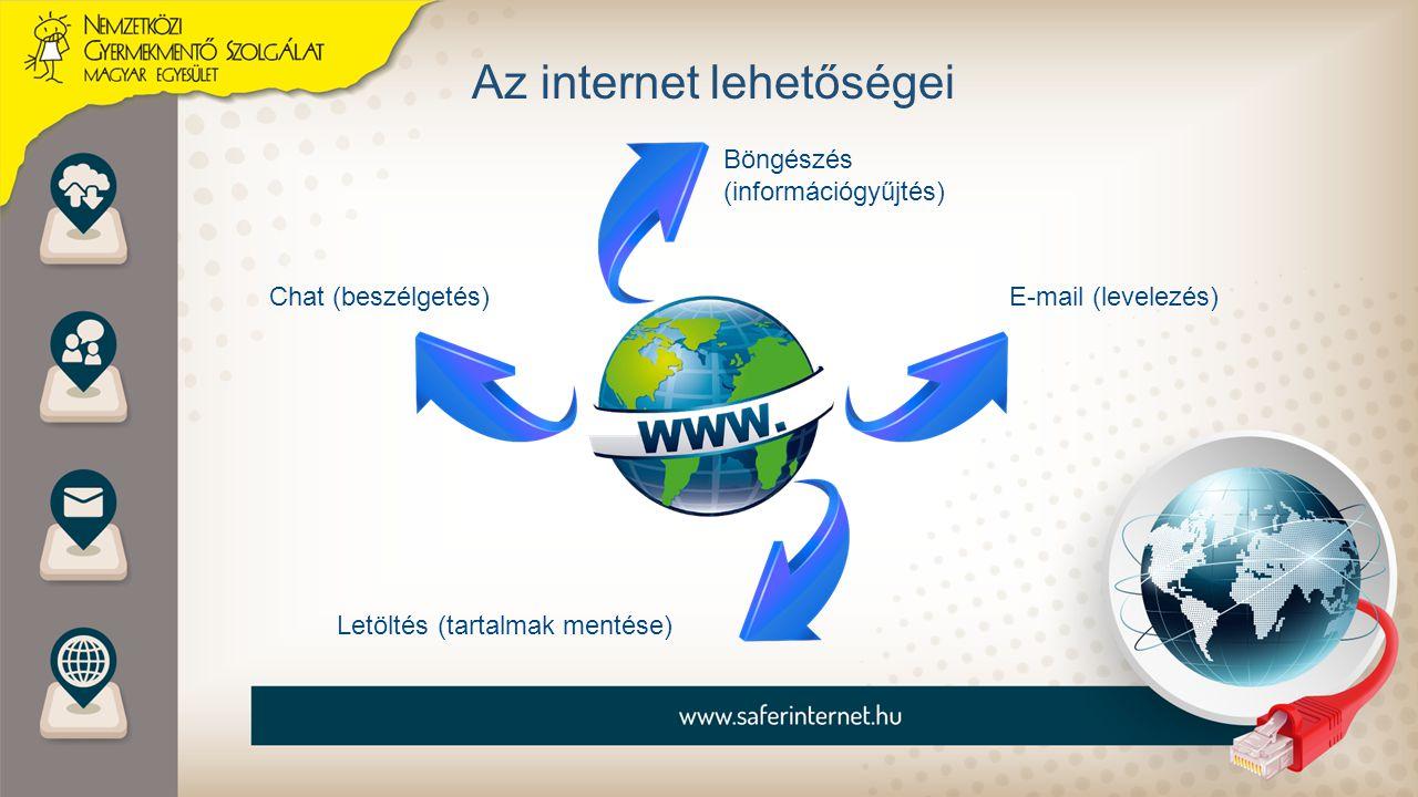 Az internet lehetőségei Böngészés (információgyűjtés) Chat (beszélgetés)E-mail (levelezés) Letöltés (tartalmak mentése)