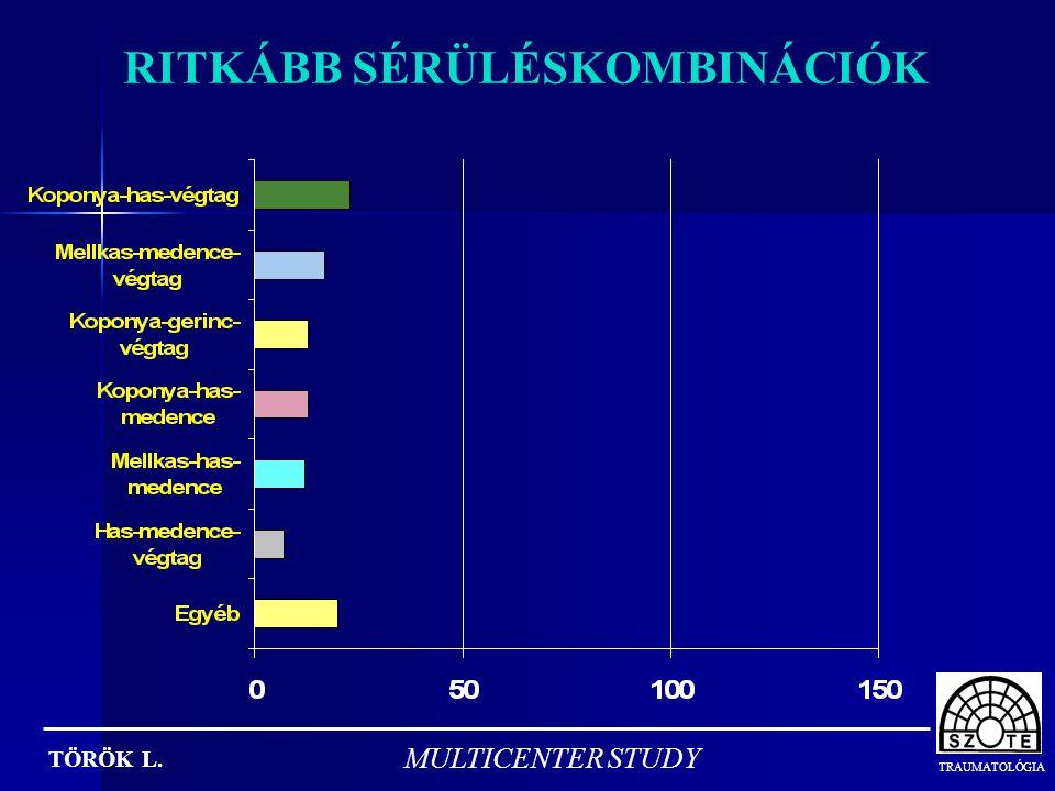 TRAUMATOLÓGIA TÖRÖK L. MULTICENTER STUDY POLYTRAUMATIZÁLTAK BALESETI MECHANIZMUSA n=464