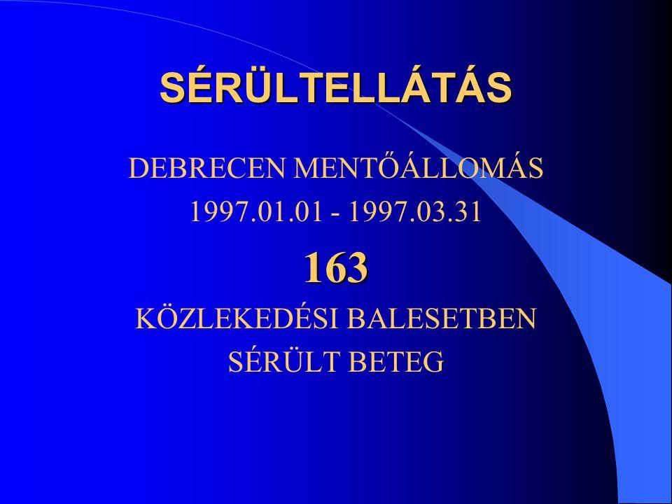 SÉRÜLTELLÁTÁS DEBRECEN MENTŐÁLLOMÁS 1997.01.01 - 1997.03.31163 KÖZLEKEDÉSI BALESETBEN SÉRÜLT BETEG