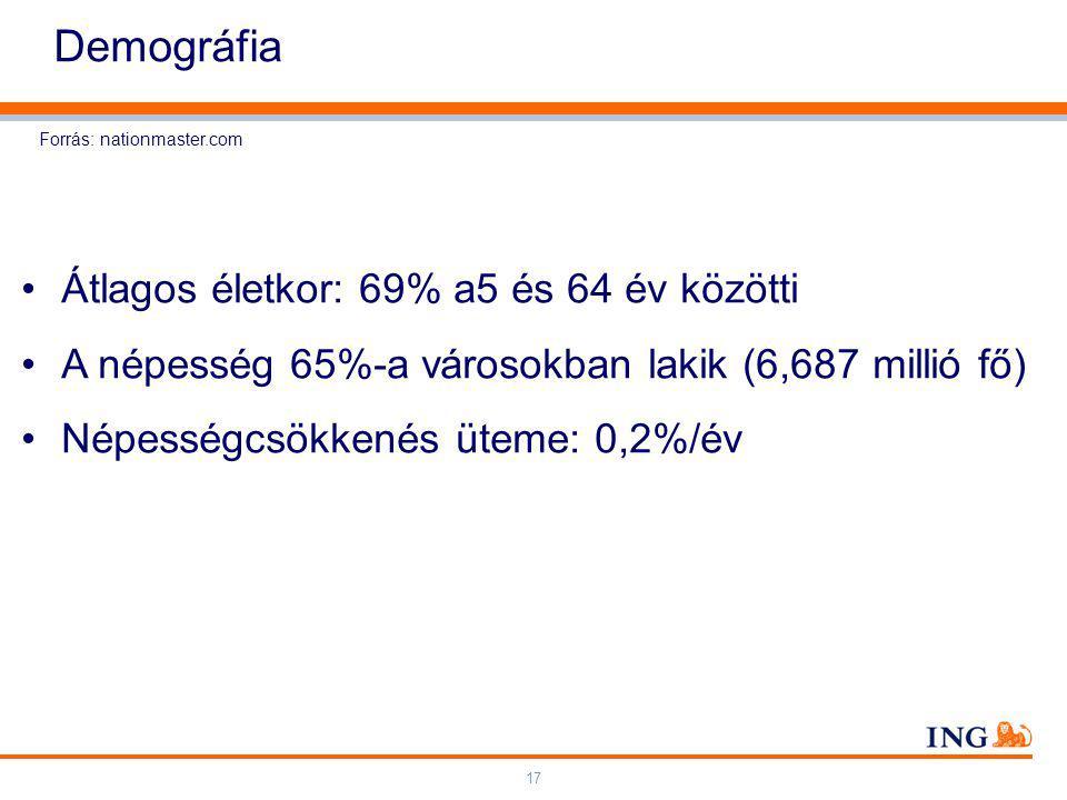 17 Demográfia Forrás: nationmaster.com Átlagos életkor: 69% a5 és 64 év közötti A népesség 65%-a városokban lakik (6,687 millió fő) Népességcsökkenés üteme: 0,2%/év
