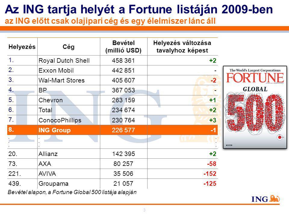 3 Az ING tartja helyét a Fortune listáján 2009-ben az ING előtt csak olajipari cég és egy élelmiszer lánc áll Bevétel alapon, a Fortune Global 500 listája alapján 21 057 35 506 80 257 142 395 226 577 230 764 234 674 263 159 367 053 405 607 442 851 458 361 Bevétel (millió USD)..................