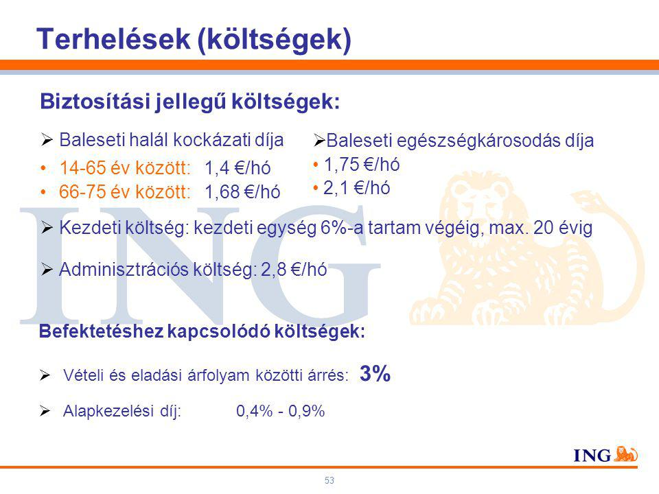 53 Biztosítási jellegű költségek:  Baleseti halál kockázati díja 14-65 év között: 1,4 €/hó 66-75 év között: 1,68 €/hó  Kezdeti költség: kezdeti egység 6%-a tartam végéig, max.