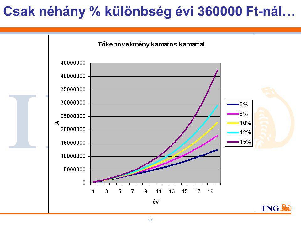 57 Csak néhány % különbség évi 360000 Ft-nál…