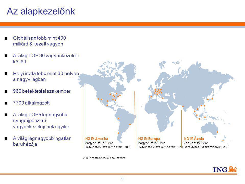 59 Az alapkezelőnk 2008 szeptember-i állapot szerint ING IM Eur ópa Vagyon: €158 Mrd Befektetési szakemberek: 223 ING IM Ameri ka Vagyon: € 152 Mrd Befektetési szakemberek: 309 ING IM Ázsia - Vagyon: €73Mrd Befektetési szakemberek: 233  Globálisan több mint 400 milliárd $ kezelt vagyon  A világ TOP 30 vagyonkezelője között  Helyi iroda több mint 30 helyen a nagyvilágban  960 befektetési szakember  7700 alkalmazott  A világ TOP5 legnagyobb nyugdíjpénztári vagyonkezelőjének egyike  A világ legnagyobb ingatlan beruházója