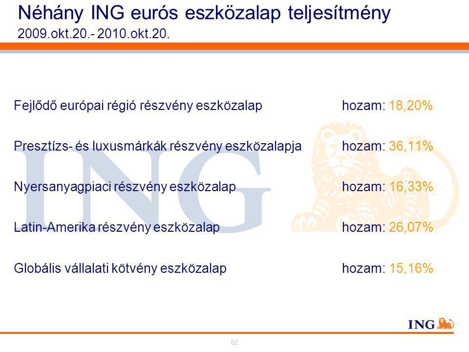 62 Néhány ING eurós eszközalap teljesítmény 2009.okt.20.- 2010.okt.20.