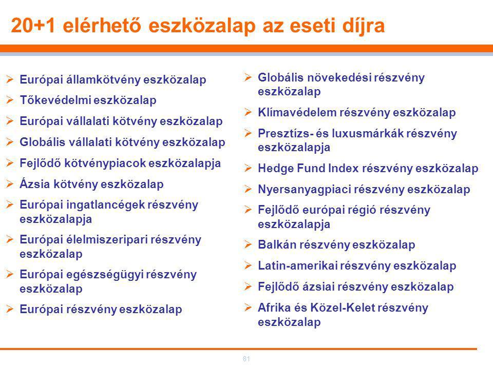 81 20+1 elérhető eszközalap az eseti díjra  Európai államkötvény eszközalap  Tőkevédelmi eszközalap  Európai vállalati kötvény eszközalap  Globális vállalati kötvény eszközalap  Fejlődő kötvénypiacok eszközalapja  Ázsia kötvény eszközalap  Európai ingatlancégek részvény eszközalapja  Európai élelmiszeripari részvény eszközalap  Európai egészségügyi részvény eszközalap  Európai részvény eszközalap  Globális növekedési részvény eszközalap  Klímavédelem részvény eszközalap  Presztízs- és luxusmárkák részvény eszközalapja  Hedge Fund Index részvény eszközalap  Nyersanyagpiaci részvény eszközalap  Fejlődő európai régió részvény eszközalapja  Balkán részvény eszközalap  Latin-amerikai részvény eszközalap  Fejlődő ázsiai részvény eszközalap  Afrika és Közel-Kelet részvény eszközalap