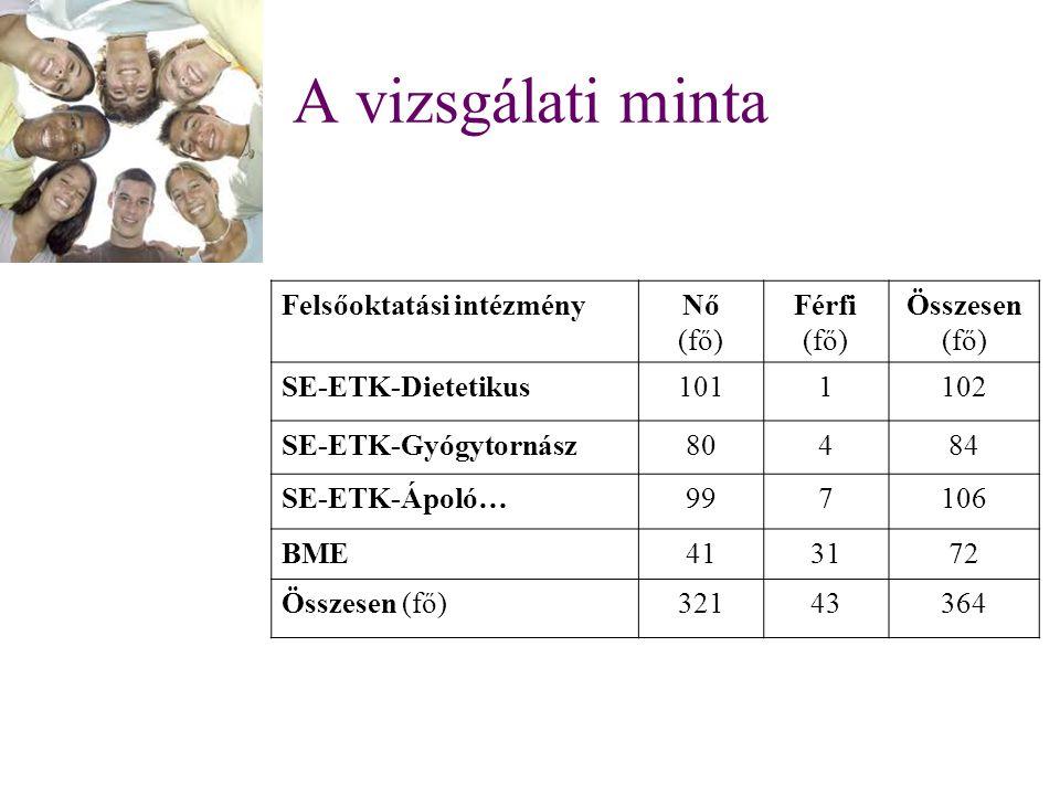 A vizsgálati minta Felsőoktatási intézményNő (fő) Férfi (fő) Összesen (fő) SE-ETK-Dietetikus1011102 SE-ETK-Gyógytornász80484 SE-ETK-Ápoló…997106 BME413172 Összesen (fő)32143364