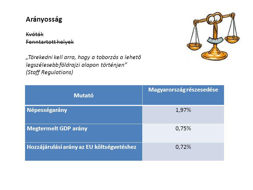 Mutató Magyarország részesedése Népességarány1,97% Megtermelt GDP arány0,75% Hozzájárulási arány az EU költségvetéshez0,72% Kvóták Fenntartott helyek