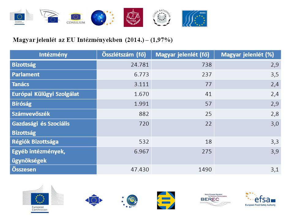 Magyar jelenlét az EU Intézményekben (2014.) – (1,97%) IntézményÖsszlétszám (fő)Magyar jelenlét (fő)Magyar jelenlét (%) Bizottság24.7817382,9 Parlamen