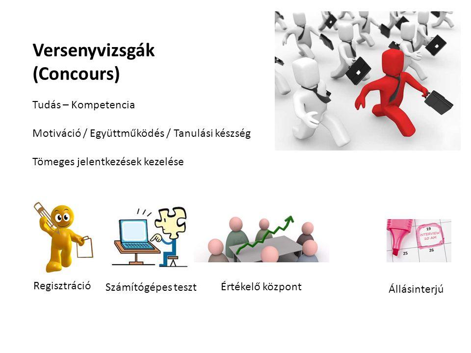 Tudás – Kompetencia Motiváció / Együttműködés / Tanulási készség Tömeges jelentkezések kezelése Versenyvizsgák (Concours) Regisztráció Számítógépes te