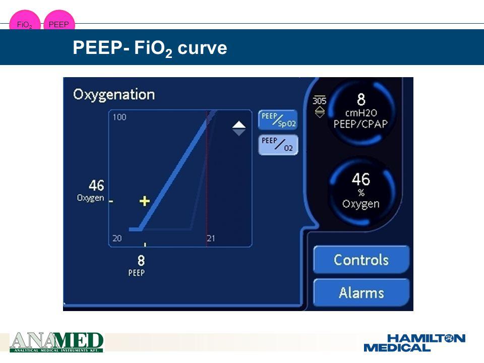  8. 15  7.15  8.30  5.50  8.00  11.70  6.40  5.70  0.45  0.30  5.90  6.40  11.70  9.00  7.00 FiO 2 PEEP PEEP- FiO 2 curve