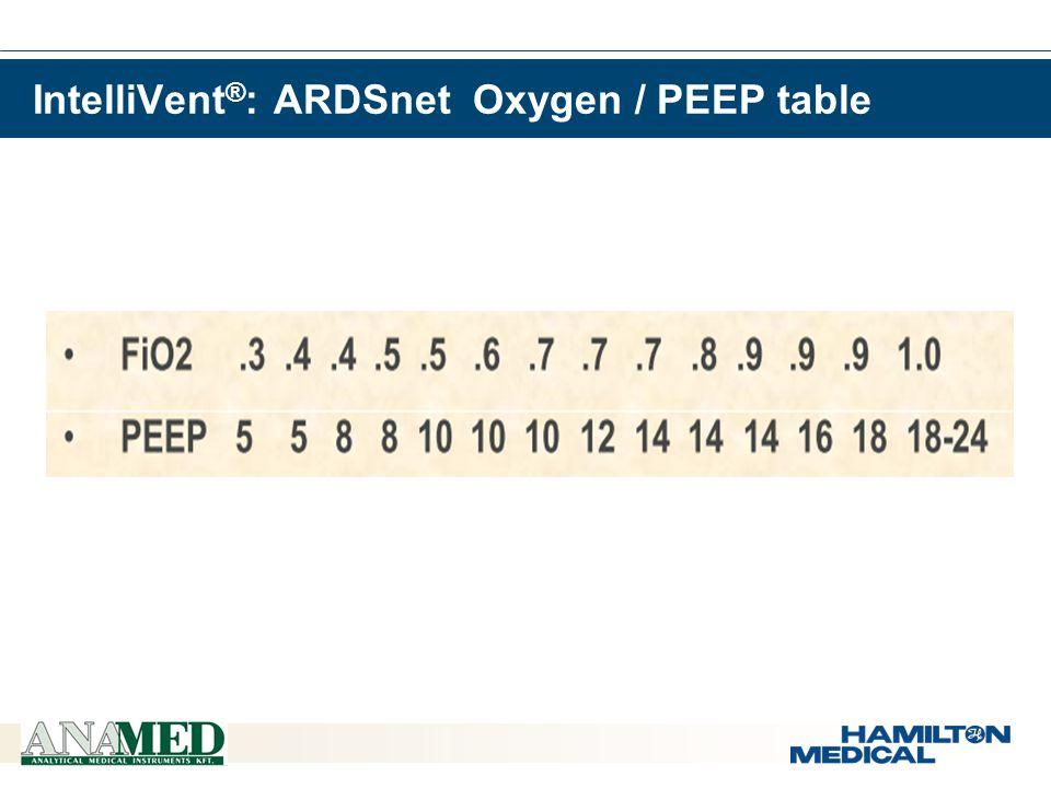  8. 15  7.15  8.30  5.50  8.00  11.70  6.40  5.70  0.45  0.30  5.90  6.40  11.70  9.00  7.00 IntelliVent ® : ARDSnet Oxygen / PEEP tabl