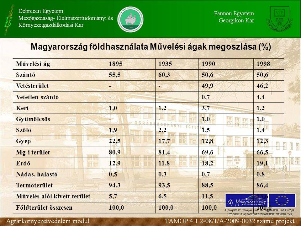 Magyarország földhasználata Művelési ágak megoszlása (%) Művelési ág1895193519901998 Szántó55,560,350,6 Vetésterület--49,946,2 Vetetlen szántó--0,74,4 Kert1,01,23,71,2 Gyümölcsös--1,0 Szőlő1,92,21,51,4 Gyep22,517,712,812,3 Mg-i terület80,981,469,666,5 Erdő12,911,818,219,1 Nádas, halastó0,50,30,70,8 Termőterület94,393,588,586,4 Művelés alól kivett terület5,76,511,513,6 Földterület összesen100,0