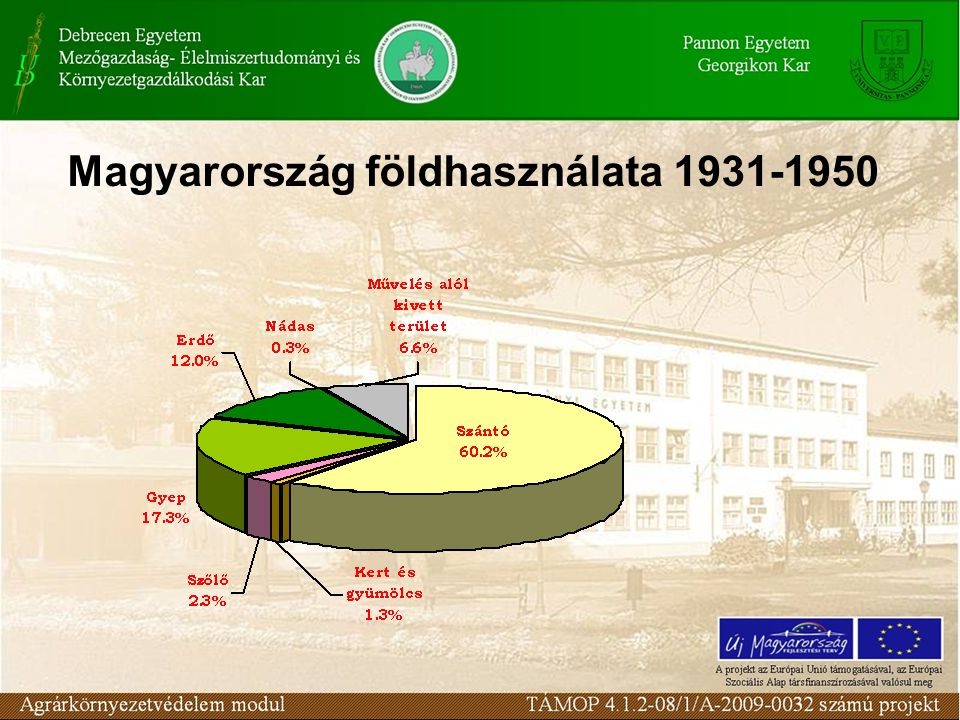 Magyarország földhasználata 1931-1950