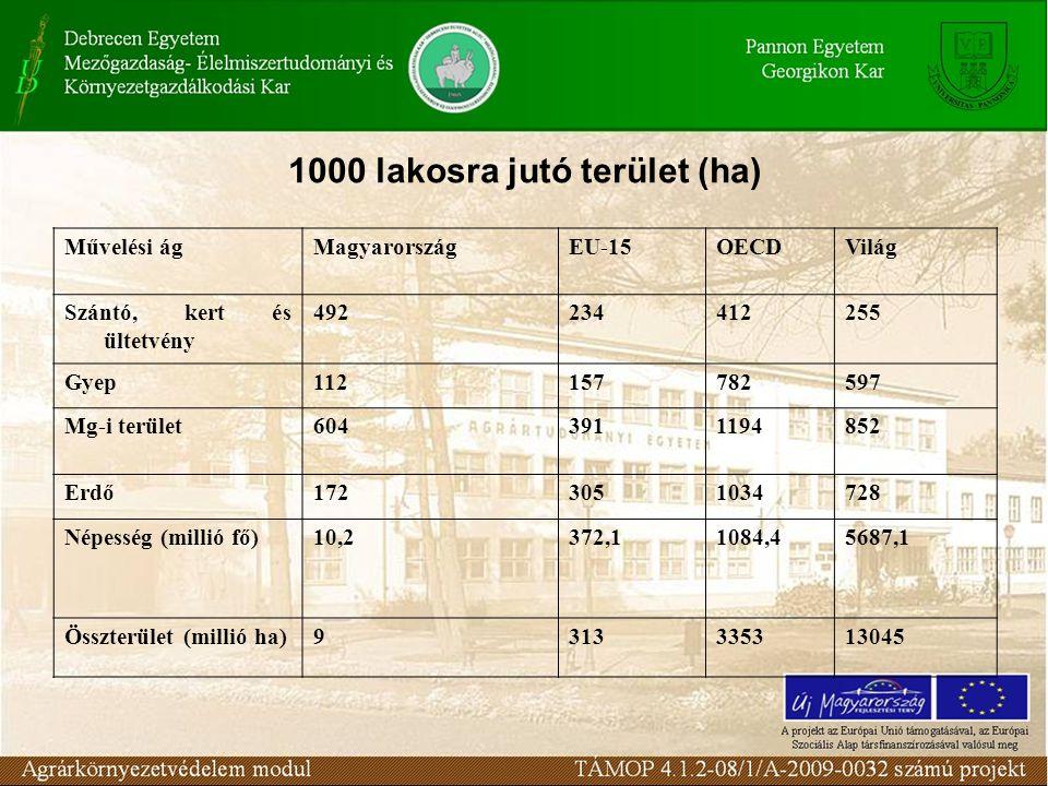 1000 lakosra jutó terület (ha) Művelési ágMagyarországEU-15OECDVilág Szántó, kert és ültetvény 492234412255 Gyep112157782597 Mg-i terület6043911194852