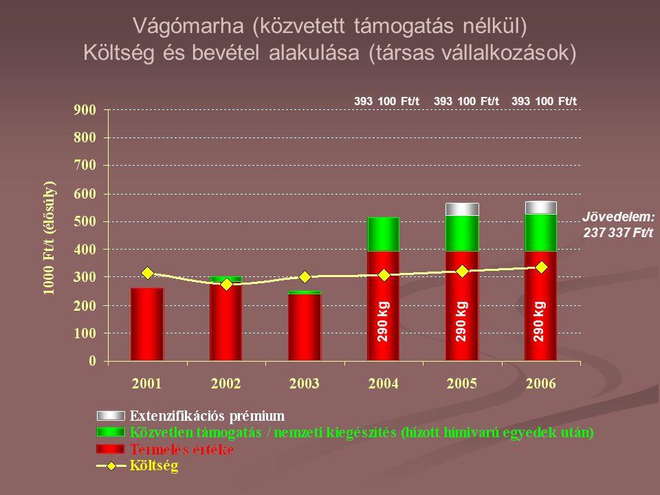 Vágómarha (közvetett támogatás nélkül) Költség és bevétel alakulása (társas vállalkozások) 290 kg Jövedelem: 237 337 Ft/t 393 100 Ft/t