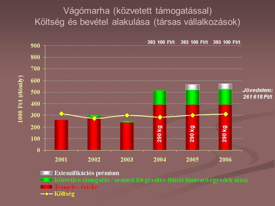 Vágómarha (közvetett támogatással) Költség és bevétel alakulása (társas vállalkozások) 290 kg Jövedelem: 261 618 Ft/t 393 100 Ft/t
