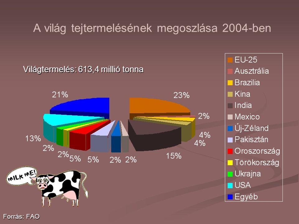 A világ tejtermelésének megoszlása 2004-ben Világtermelés: 613,4 millió tonna Forrás: FAO