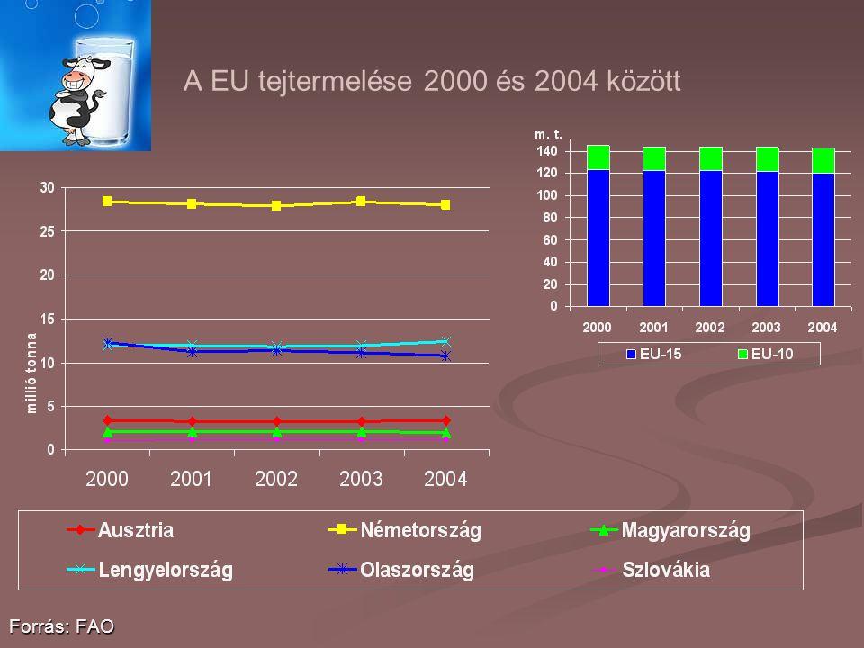 A EU tejtermelése 2000 és 2004 között Forrás: FAO