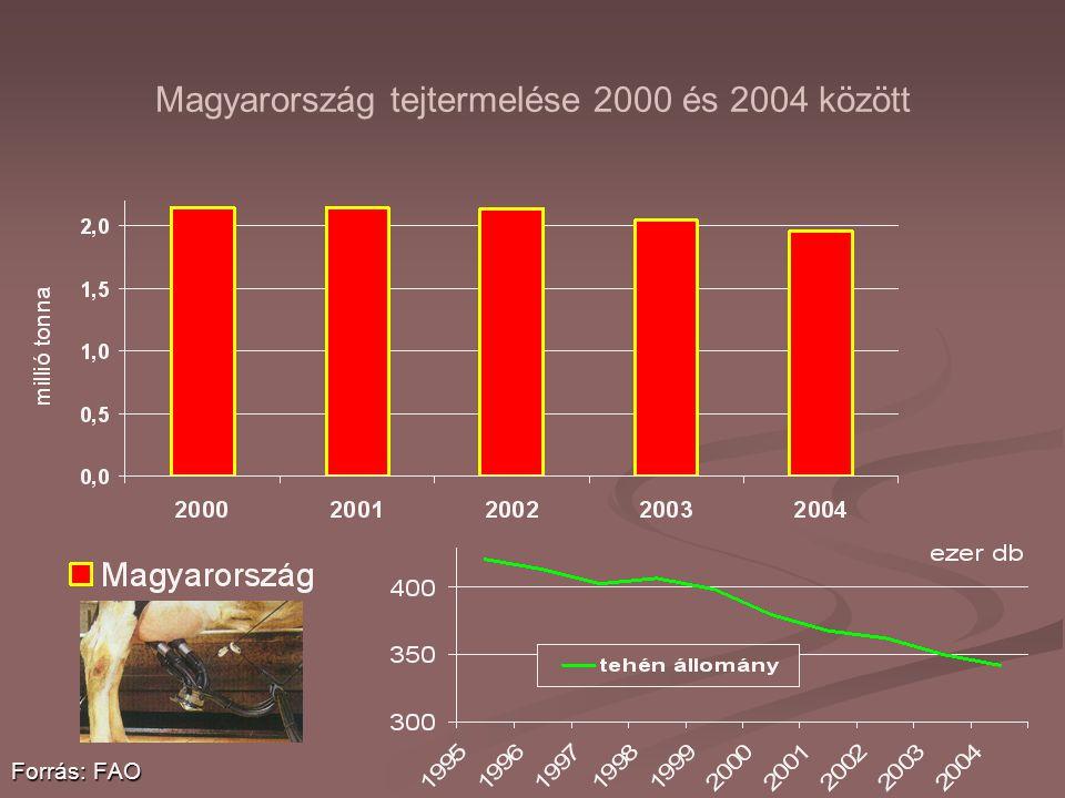 Magyarország tejtermelése 2000 és 2004 között Forrás: FAO