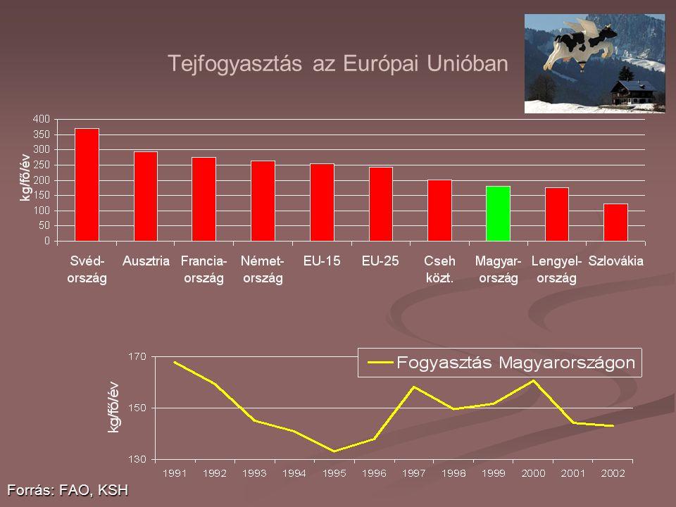 Tejfogyasztás az Európai Unióban Forrás: FAO, KSH