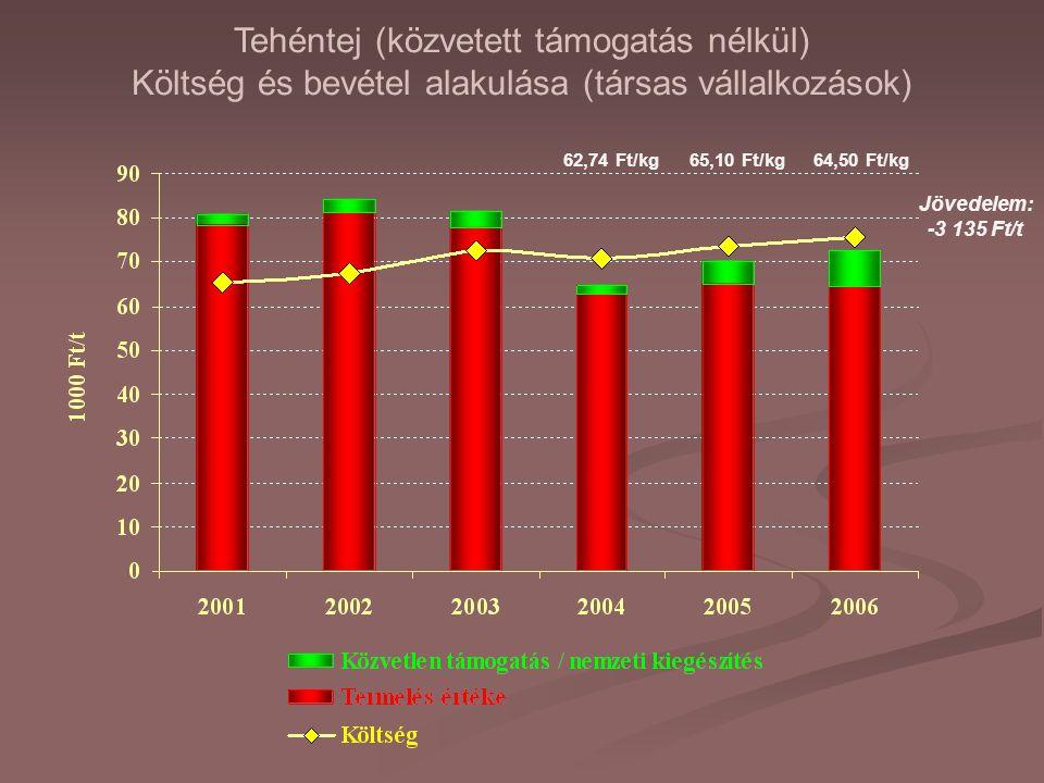 Tehéntej (közvetett támogatás nélkül) Költség és bevétel alakulása (társas vállalkozások) Jövedelem: -3 135 Ft/t 62,74 Ft/kg65,10 Ft/kg64,50 Ft/kg