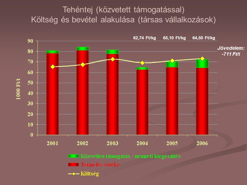 Tehéntej (közvetett támogatással) Költség és bevétel alakulása (társas vállalkozások) Jövedelem: -711 Ft/t 62,74 Ft/kg65,10 Ft/kg64,50 Ft/kg
