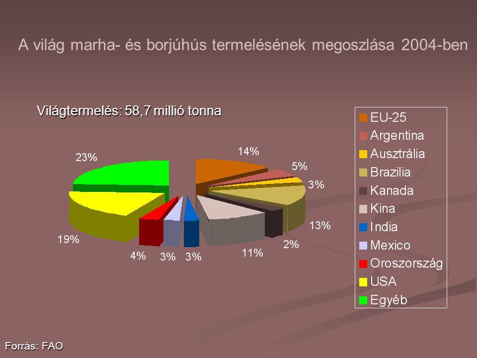 A világ marha- és borjúhús termelésének megoszlása 2004-ben Világtermelés: 58,7 millió tonna Forrás: FAO