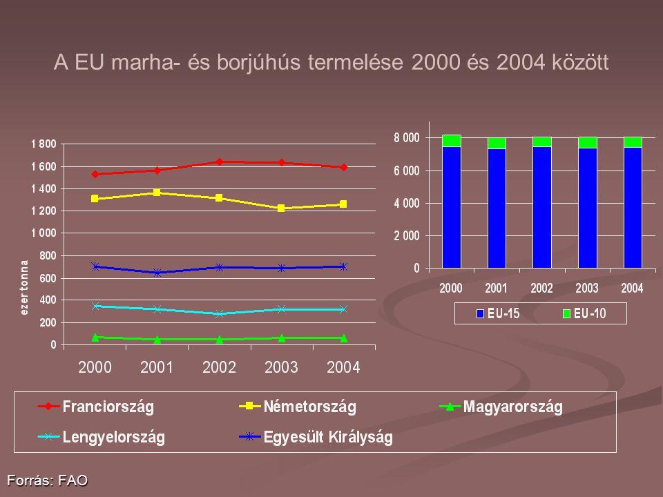 A EU marha- és borjúhús termelése 2000 és 2004 között Forrás: FAO