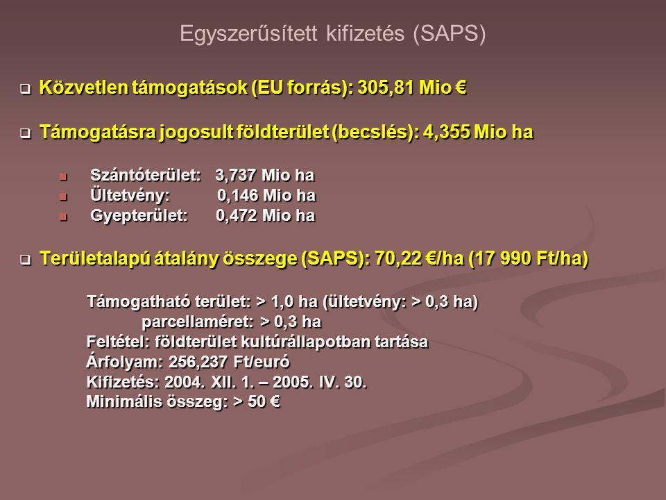 Egyszerűsített kifizetés (SAPS)  Közvetlen támogatások (EU forrás): 305,81 Mio €  Támogatásra jogosult földterület (becslés): 4,355 Mio ha Szántóterület: 3,737 Mio ha Szántóterület: 3,737 Mio ha Ültetvény: 0,146 Mio ha Ültetvény: 0,146 Mio ha Gyepterület: 0,472 Mio ha Gyepterület: 0,472 Mio ha  Területalapú átalány összege (SAPS): 70,22 €/ha (17 990 Ft/ha) Támogatható terület: > 1,0 ha (ültetvény: > 0,3 ha) parcellaméret: > 0,3 ha parcellaméret: > 0,3 ha Feltétel: földterület kultúrállapotban tartása Árfolyam: 256,237 Ft/euró Kifizetés: 2004.