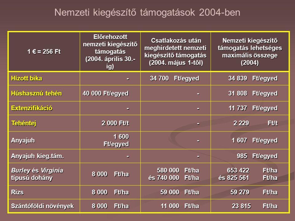1 € = 256 Ft Előrehozott nemzeti kiegészítő támogatás (2004. április 30.- ig) Csatlakozás után meghirdetett nemzeti kiegészítő támogatás (2004. május