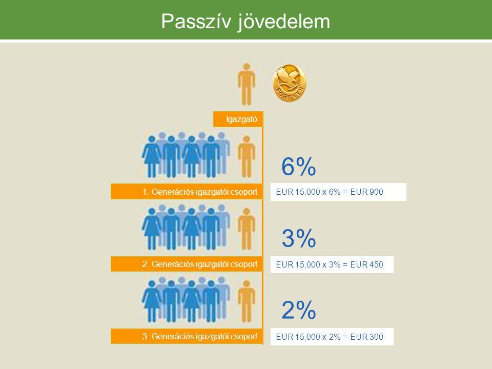 Passzív jövedelem 1.Generációs igazgatói csoport 2.