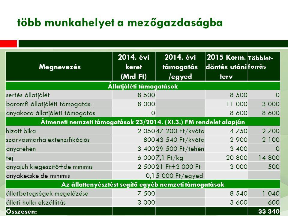Megnevezés 2014. évi keret (Mrd Ft) 2014. évi támogatás /egyed 2015 Korm. döntés utáni terv Többlet- forrás Állatjóléti támogatások sertés állatjólét8