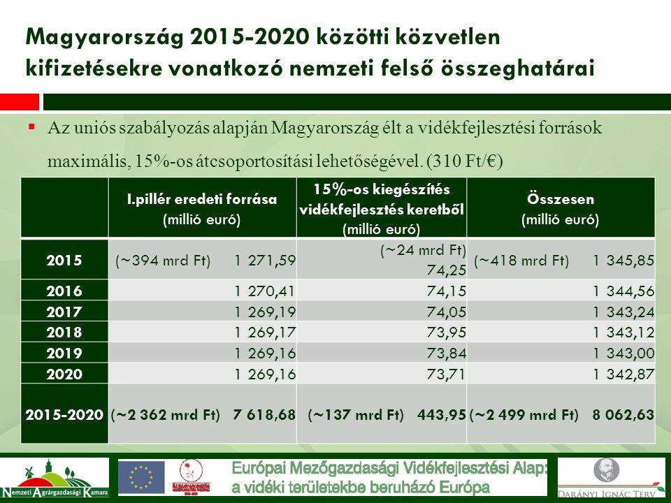  Az uniós szabályozás alapján Magyarország élt a vidékfejlesztési források maximális, 15%-os átcsoportosítási lehetőségével. (310 Ft/€) Magyarország