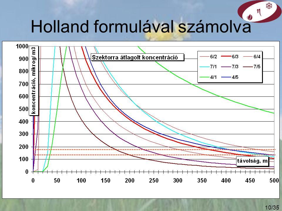 9/35 Effektív forrásmagasság számítása Szabvány szerint: CONCAWE Kis teljesítménynél mások lehetnek pontosak Példák: (Q h =625 kW, u=3 m/s, d=0.8 m) Modell (nagy kémények) H, mModell (kis kémények) H, m CONCAWE43Holland7.2 USA EPA24Stümke1515 egysz.