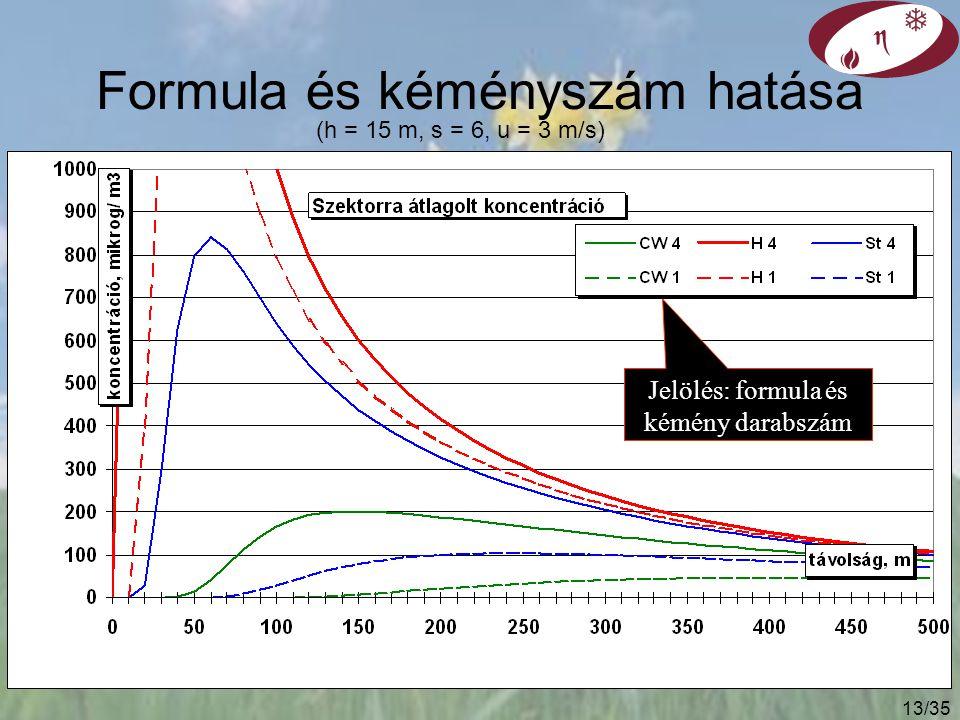 12/35 Megoldási lehetőségek Számítás különböző – reálisnak elfogadott – járulékos kéménymagasság formulákkal, a közepes értékek tekinthetők valószínűbbnek Kémények összevonása nagyobb hőkibocsátás  nagyobb füstfáklya magasság Magasabb kémény nem terheli a járulékos kéménymagasság formulák és az emelkedő szakasz miatti bizonytalanság