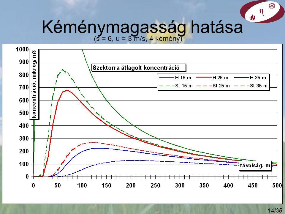 13/35 Formula és kéményszám hatása Jelölés: formula és kémény darabszám (h = 15 m, s = 6, u = 3 m/s)