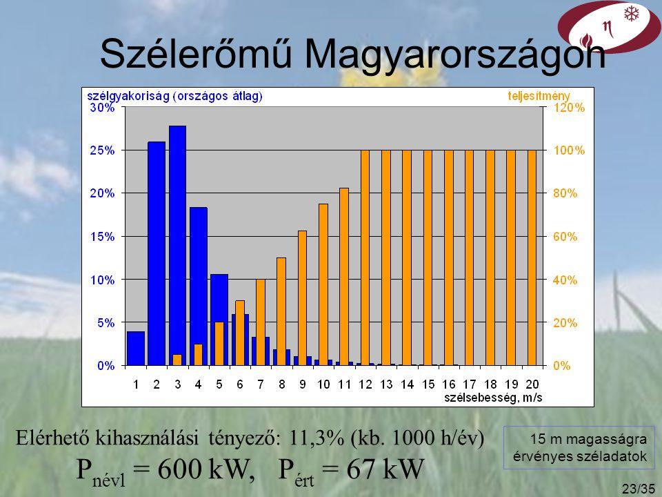 Szélenergia rendelkezésre állása 0 100% névleges terhelés, 12…14 m/s indulási szélsebesség, 3…5 m/s u, m/s p(u) du u, m/s g(u) Szélkerék jelleggörbe: tengerparti telepítés MWh/év MW h/év
