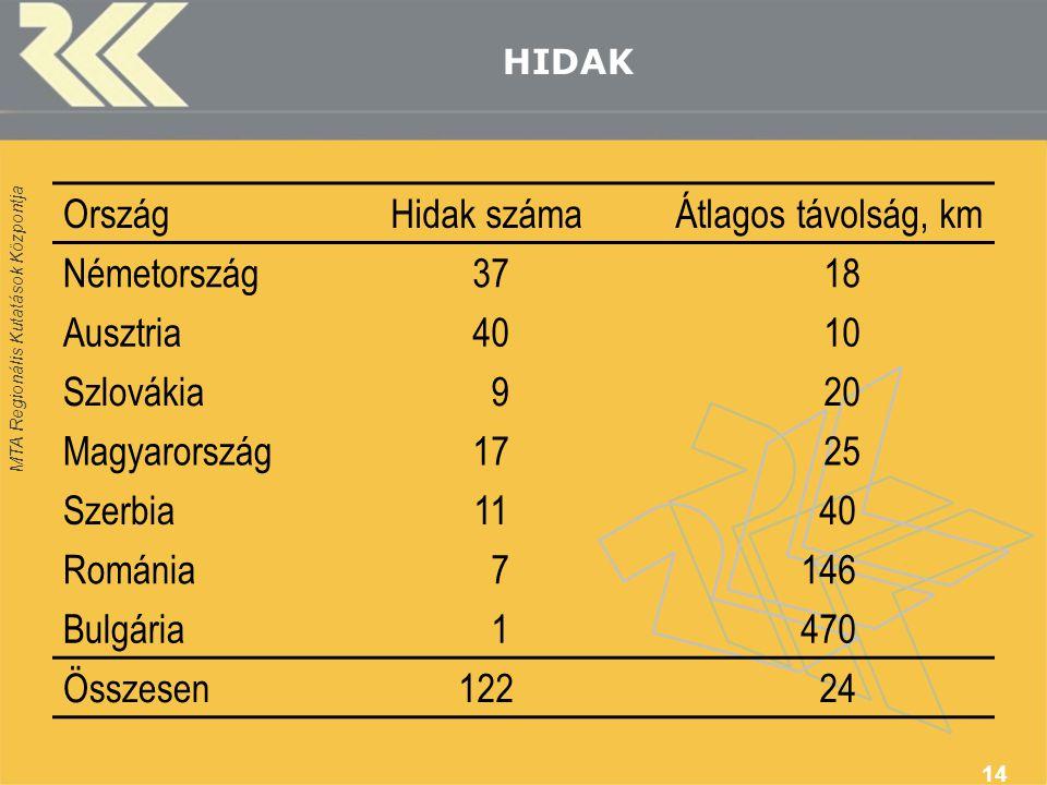 MTA Regionális Kutatások Központja 14 HIDAK OrszágHidak számaÁtlagos távolság, km Németország 37 18 Ausztria 40 10 Szlovákia 9 20 Magyarország 17 25 Szerbia 11 40 Románia 7146 Bulgária 1470 Összesen122 24