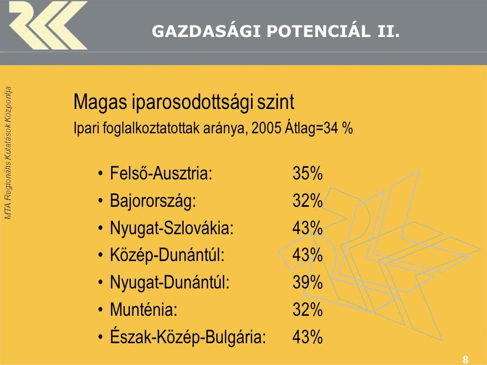 MTA Regionális Kutatások Központja 8 GAZDASÁGI POTENCIÁL II. Magas iparosodottsági szint Ipari foglalkoztatottak aránya, 2005 Átlag=34 % Felső-Ausztri