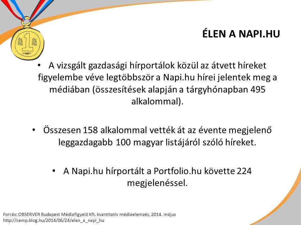 ÉLEN A NAPI.HU A vizsgált gazdasági hírportálok közül az átvett híreket figyelembe véve legtöbbször a Napi.hu hírei jelentek meg a médiában (összesítések alapján a tárgyhónapban 495 alkalommal).