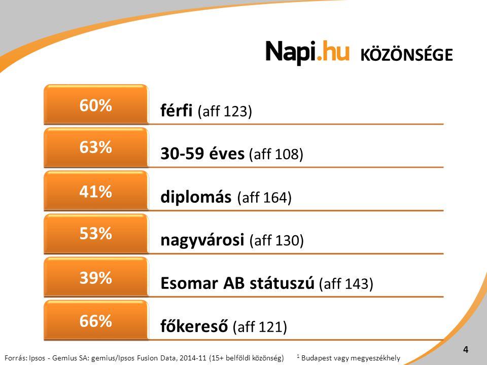 KÖZÖNSÉGE 4 Forrás: Ipsos - Gemius SA: gemius/Ipsos Fusion Data, 2014-11 (15+ belföldi közönség) 1 Budapest vagy megyeszékhely férfi (aff 123) 60% 30-59 éves (aff 108) 63% diplomás (aff 164) 41% nagyvárosi (aff 130) 53% Esomar AB státuszú (aff 143) 39% főkereső (aff 121) 66%