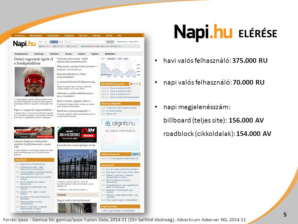 ELÉRÉSE havi valós felhasználó: 375.000 RU napi valós felhasználó: 70.000 RU napi megjelenésszám: billboard (teljes site): 156.000 AV roadblock (cikkoldalak): 154.000 AV Forrás: Ipsos - Gemius SA: gemius/Ipsos Fusion Data, 2014-11 (15+ belföldi közönség), Adverticum Adserver NG, 2014-11 5