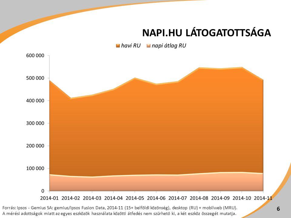 NAPI.HU LÁTOGATOTTSÁGA 6 Forrás: Ipsos - Gemius SA: gemius/Ipsos Fusion Data, 2014-11 (15+ belföldi közönség), desktop (RU) + mobilweb (MRU).