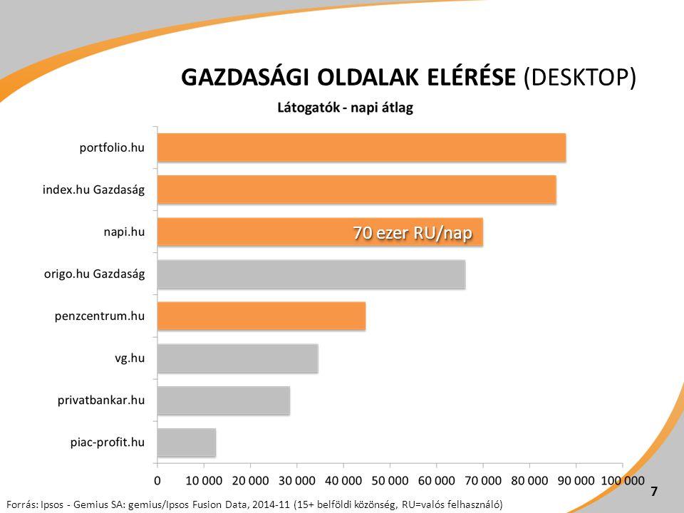 Forrás: Ipsos - Gemius SA: gemius/Ipsos Fusion Data, 2014-11 (15+ belföldi közönség, RU=valós felhasználó) GAZDASÁGI OLDALAK ELÉRÉSE (DESKTOP) 7 70 ezer RU/nap
