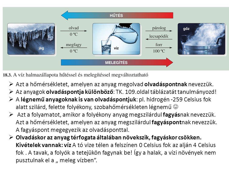  Azt a hőmérsékletet, amelyen az anyag megolvad olvadáspontnak nevezzük.  Az anyagok olvadáspontja különböző: TK. 109.oldal táblázatát tanulmányozd!