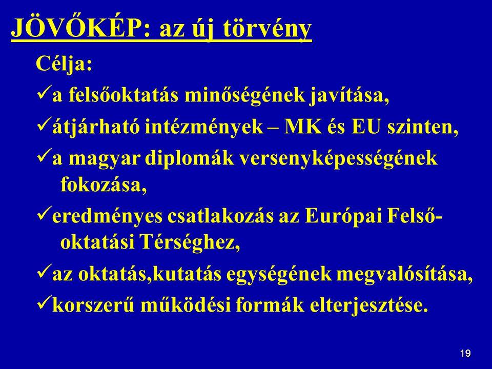 20 JÖVŐKÉP: az új törvény Célja: a felsőoktatás minőségének javítása, átjárható intézmények – MK és EU szinten, a magyar diplomák versenyképességének fokozása, eredményes csatlakozás az Európai Felső- oktatási Térséghez, az oktatás, kutatás egységének megvalósítása, korszerű működési formák elterjesztése.
